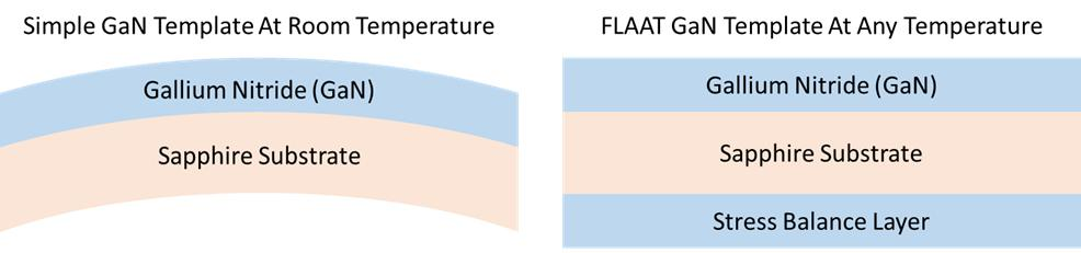 Kyma Adds Flaat Gan Templates To Its Substrate Product Offering