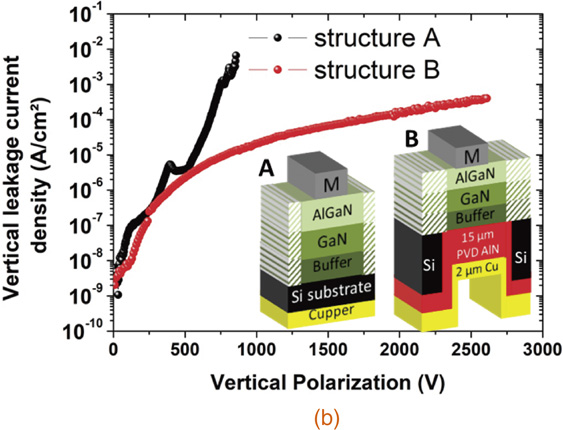 AlGaN/GaN epitaxial structures A and B, without and with LSR/backside AlN deposition, respectively.